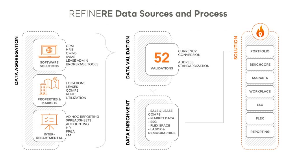 how refinere aggregates data with our CRE software
